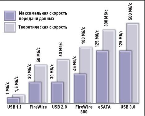 Пропускная способность USB, eSATA и FireWire в сравнении