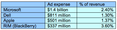 Полмиллиарда на рекламу: это много или мало?